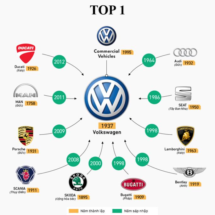 Hãng xe Volkswagen có doanh số bán cao nhất thế giới năm 2018