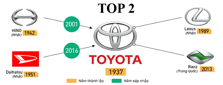 Hãng xe Toyota có doanh số bán cao thứ 2 thế giới năm 2018