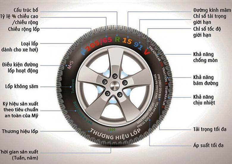 Lốp Michelin và Bridgestone có gì khác - 7