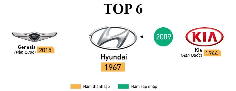 Hãng xe Hyundai có doanh số xe bán ra cao thứ 6 trên thế giới năm 2018