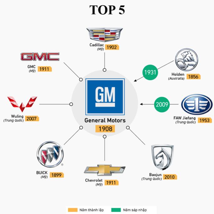 Hãng xe General Motors có doanh số xe bán ra đứng thứ 5 trên thế giới năm 2018