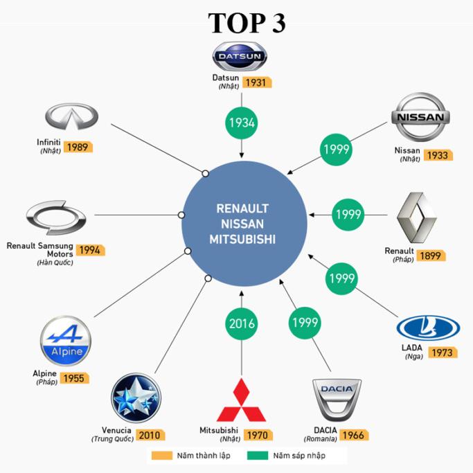 Hãng xe Nissan-Renault-Mitsubishi có doanh số bán xe thứ 3 trên thế giới năm 2018
