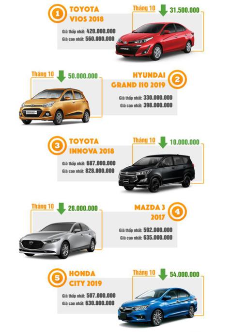 Đua nhau giảm giá xe ô tô cũ lẫn mới mùa cuối năm 2019 - 17