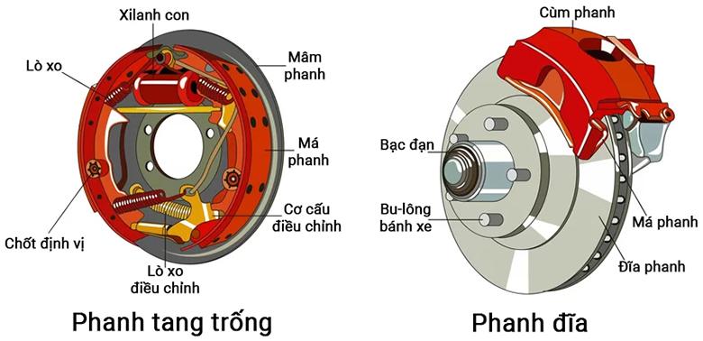 Hệ thống phanh đĩa và phanh tang trống trên ô tô bạn cần biết - 1