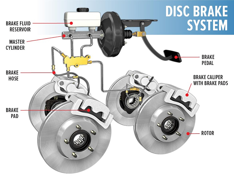 Hệ thống phanh đĩa và phanh tang trống trên ô tô bạn cần biết - 8