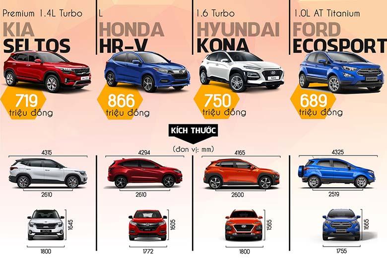 So sánh giá lăn bánh Kia Seltos với HR-V, Kona, Ecosport