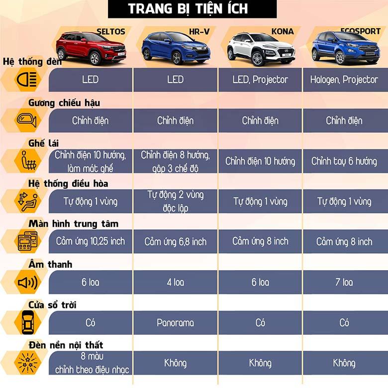 So sánh tiện nghi trên Kia Seltos với HR-V, Kona, Ecosport