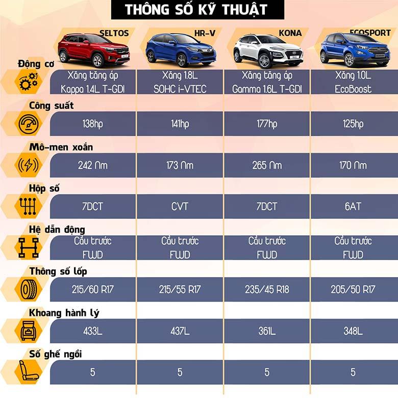So sánh thông sô kỹ thuật Kia Seltos với Honda HR-V, Hyundai Kona và Ford Ecosport