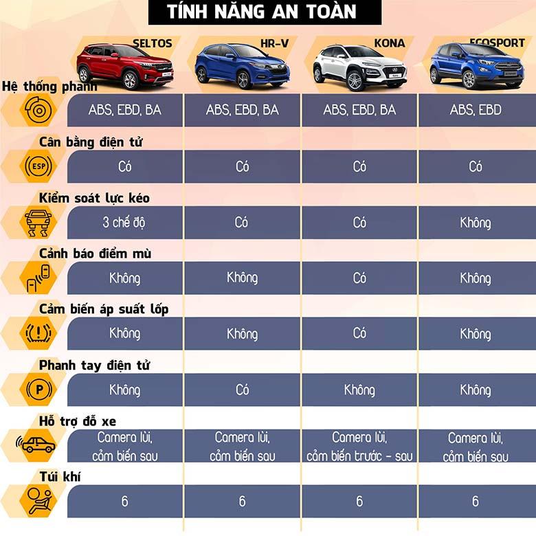 So sành trang bị an toàn trên Kia Seltos với Honda HR-V, Hyundai Kona, Ford Ecosport