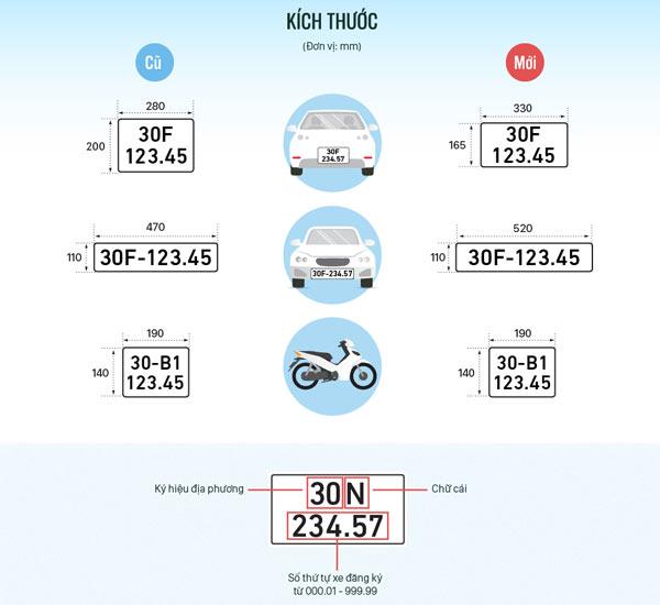 Biển số xe các tỉnh thành Việt Nam - 6