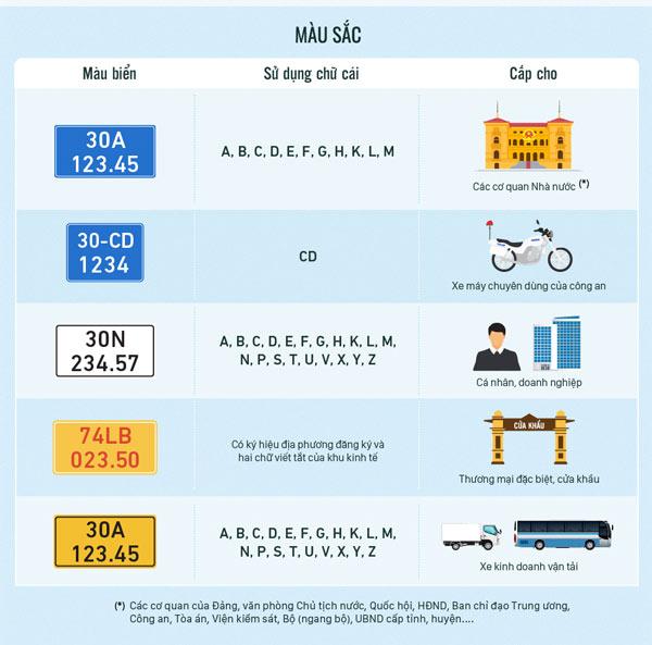 Biển số xe các tỉnh thành Việt Nam - 4