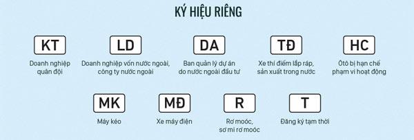 Biển số xe các tỉnh thành Việt Nam - 5