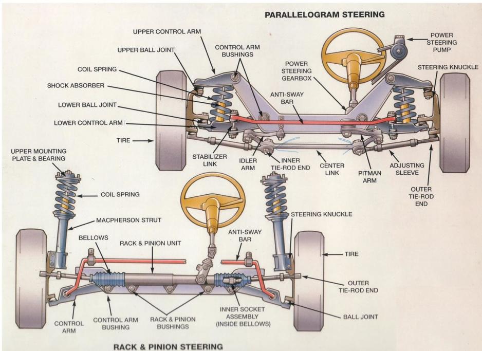 Hệ thống treo là gì? Tác dụng như thế nào trên xe ô tô - 8