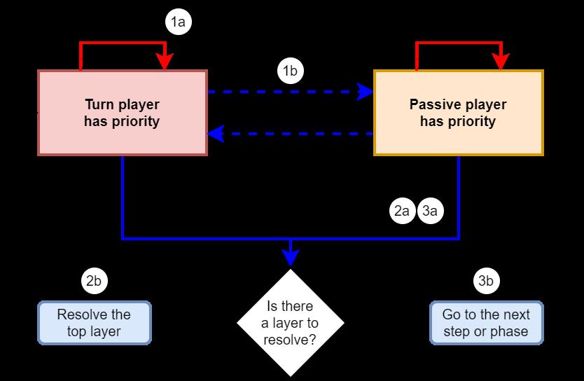 Priority diagram.png