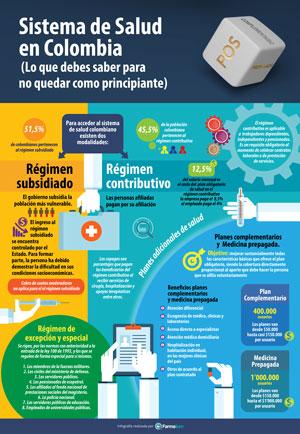 Sistema de Salud en Colombia. (Lo que debes saber para no quedar como principante)