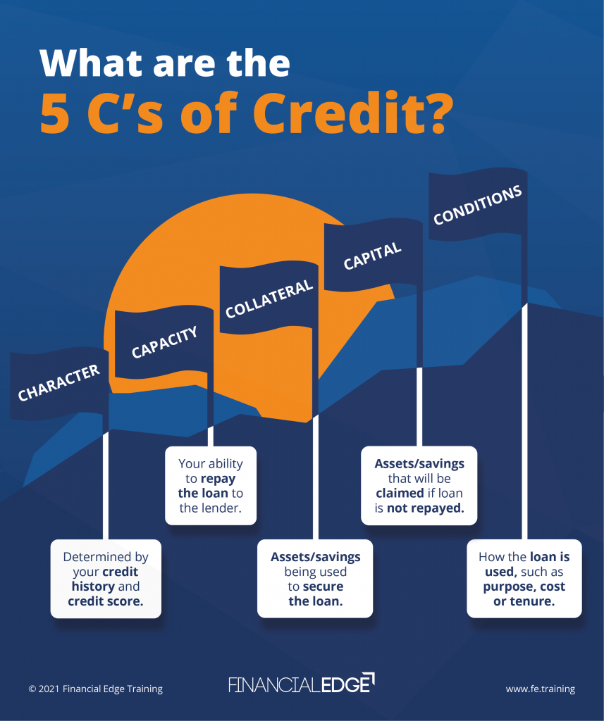 what-are-the-5cs-of-credit-diagram