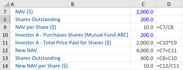 Open Ended Mutual Funds Example