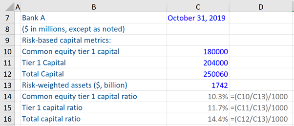 Financial Stability – Tier 1 Leverage Ratio, Example
