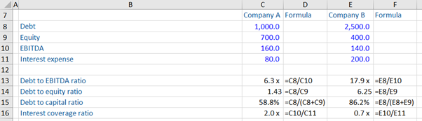 Example 1: Leverage Ratios and Bankruptcy