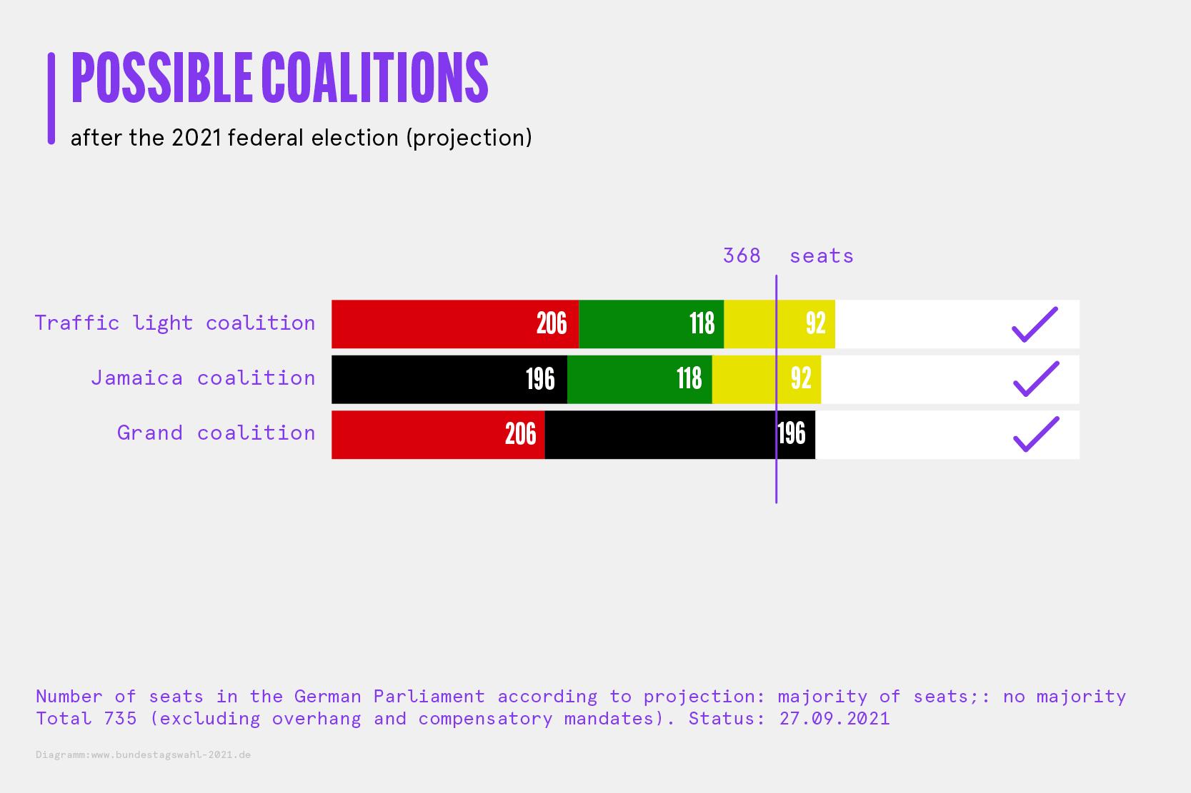 Coalition options english.png