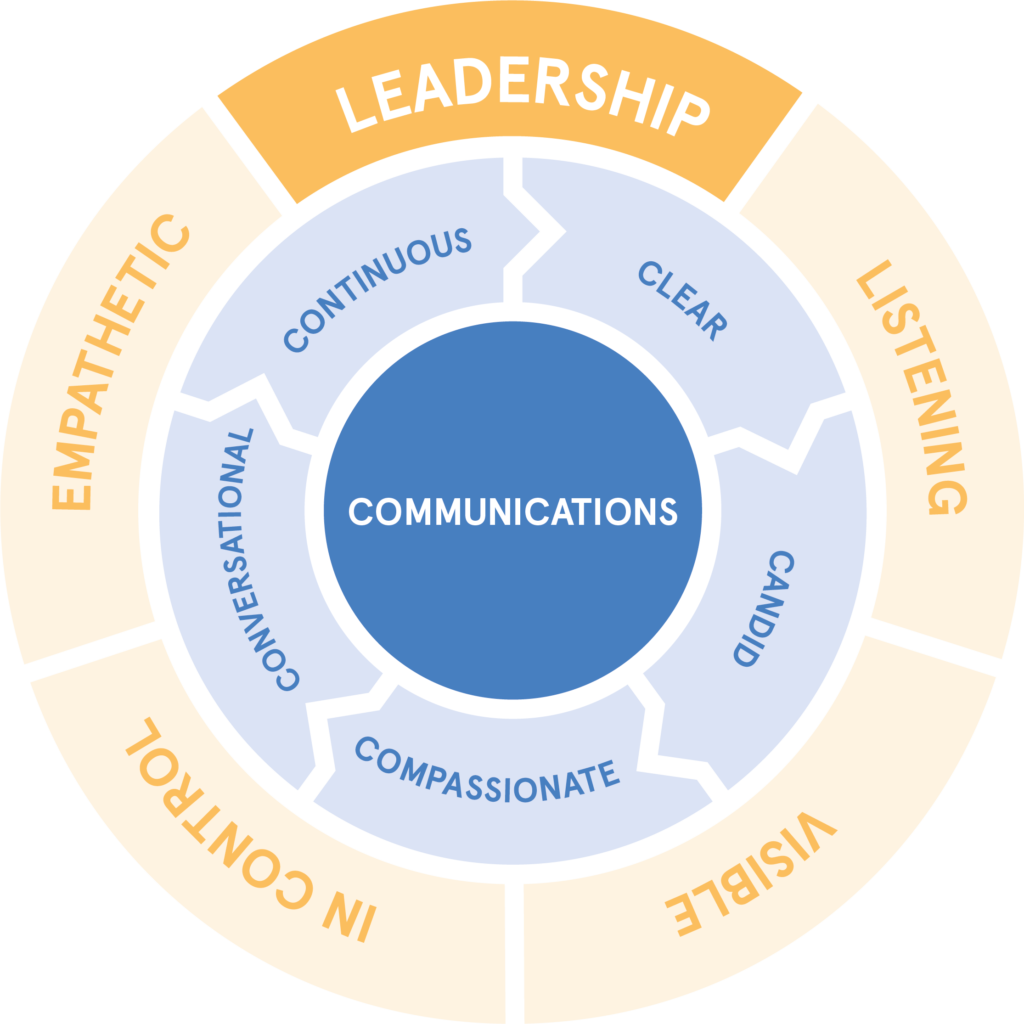 Communication-chart-AW-1-1024x1024.png