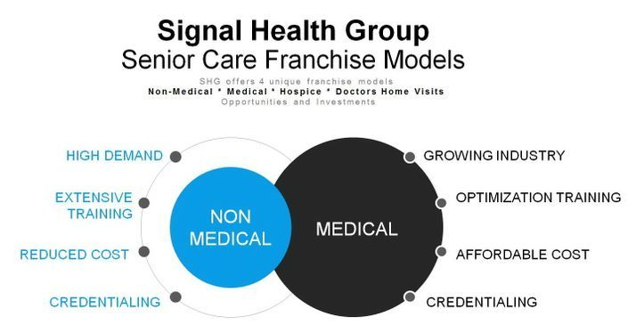 Signal Health Group franchise