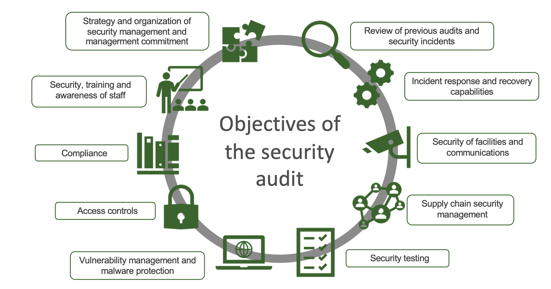 Objectives of the cybersecurity audit