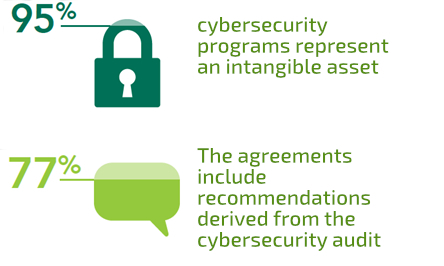 Cybersecurity percentages in mergers and acquisitions