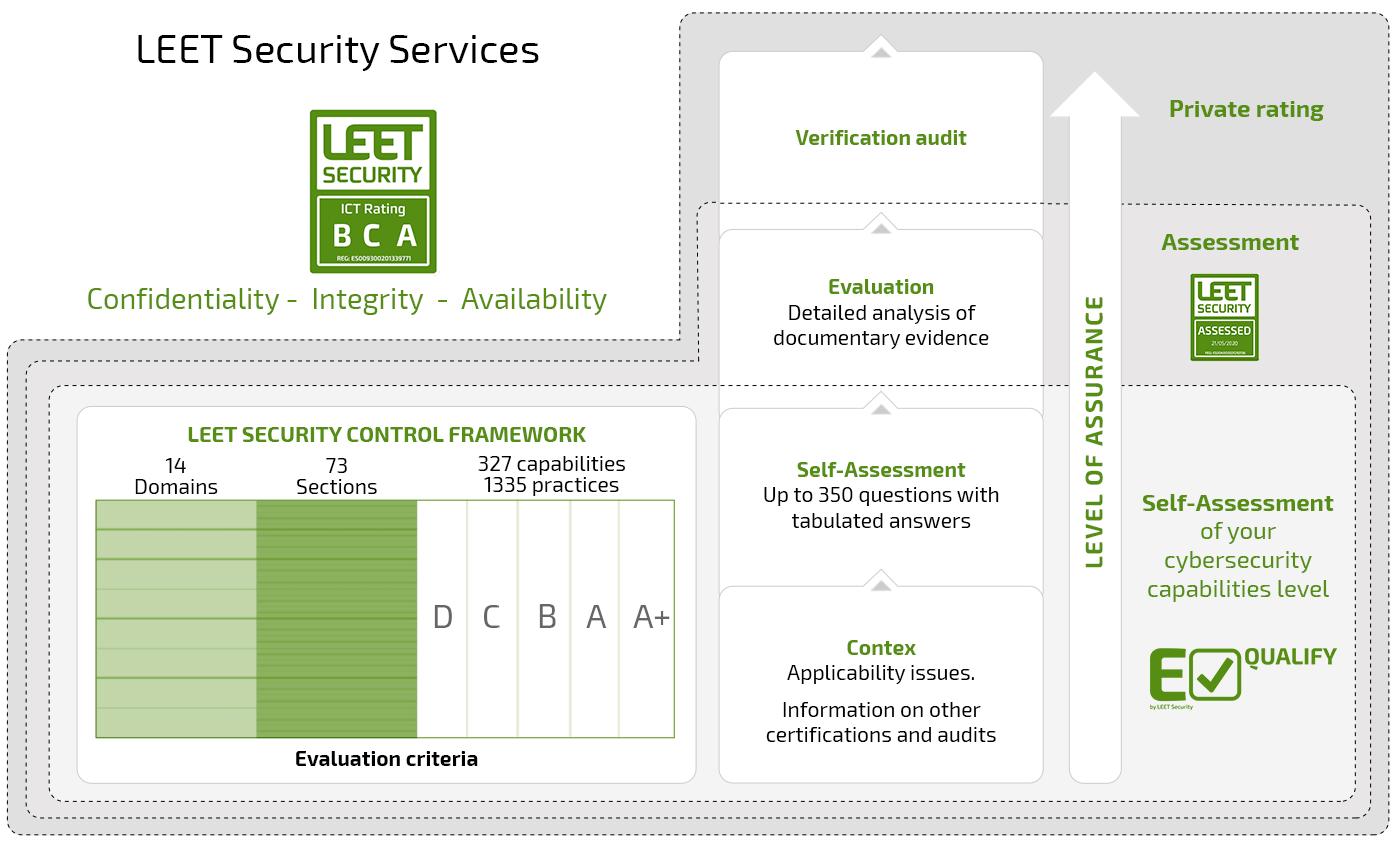 LEET Security Services Diagram
