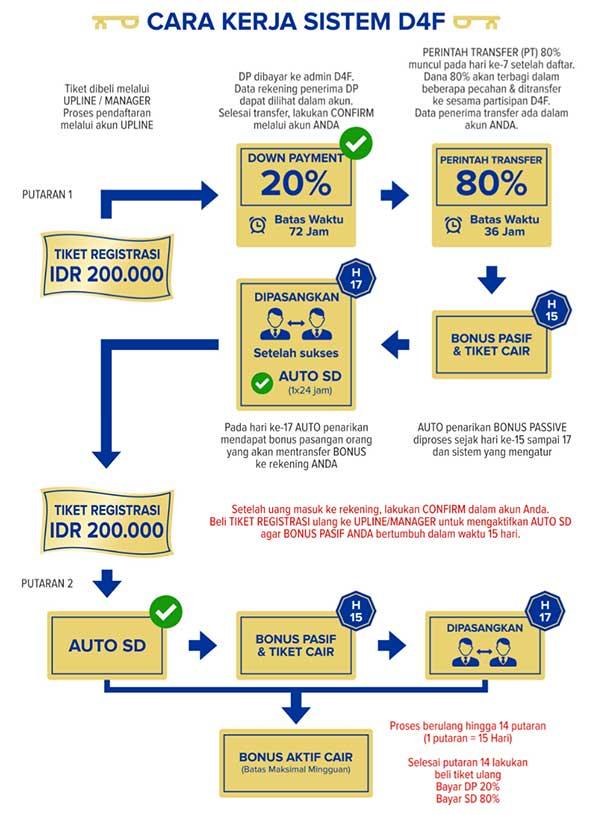 Arisan Berantai D4F atau Promonesia.com Diseret ke Polisi 2 - Perencana Keuangan Independen Finansialku