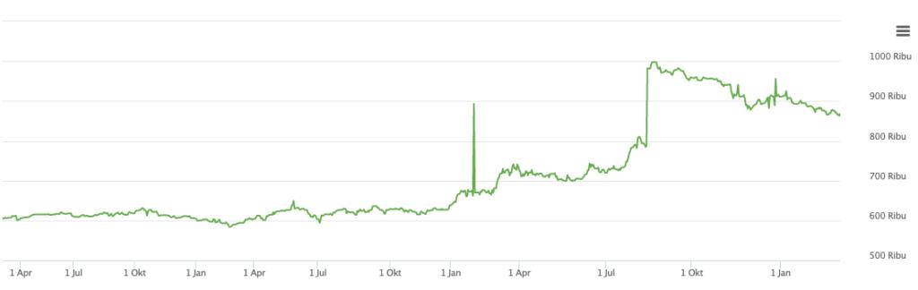 Grafik Harga Emas - Pegadaian
