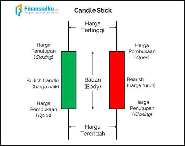 Darimana Asalnya Candlestick dan Mengapa Trader Saham Harus Tahu Candlestick - Finansialku