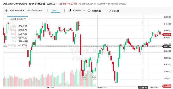 Mengenal Line Chart, Bar Chart, dan Candlestick Chart Dalam Perdagangan Saham 2 - Finansialku