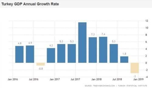 Krisis Turki Turki Mengalami Resesi Sejak 2018 03 - Finansialku