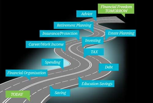Financial Freedom Roadmap 02 - Finansialku