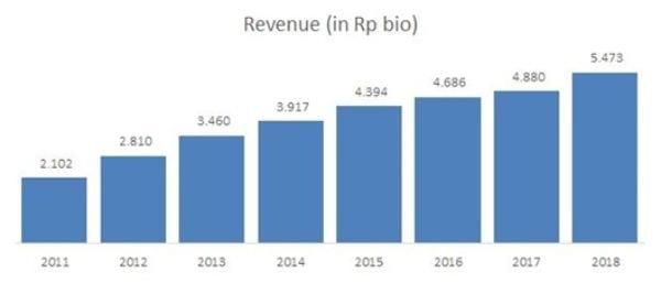 Prospek Saham ULTJ 02 Data- Finansialku