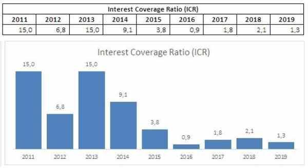 Interest Coverage Ratio ESSA Menurun Signifikan. Source _ Cheat Sheet. 07