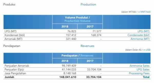 Produksi ESSA di tahun 2018. Source _ Laporan Tahunan ESSA 2018 02