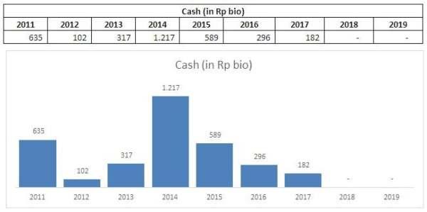 Cash AISA dari tahun ke tahun. Source : Cheat Sheet