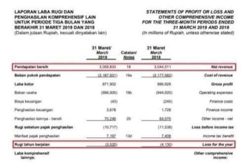 Pendapatan HERO. Source -Laporan Keuangan Kuartal I-2019