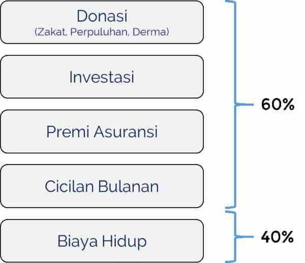 Urutan Mengatur Keuangan