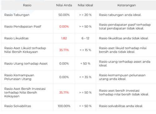 Hasil Cek Kesehatan Keuangan (Financial Health Check Up) Aplikasi Finansialku 001