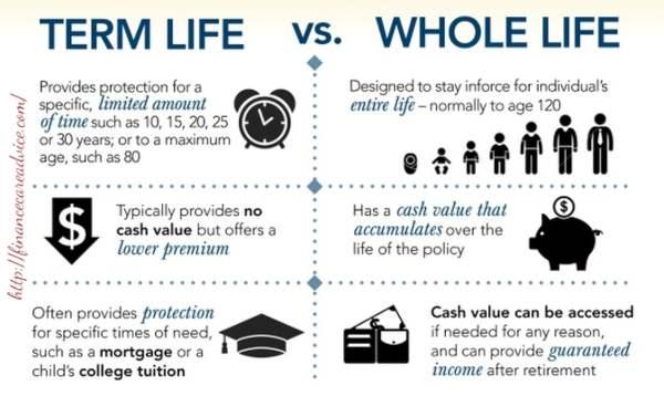 Asuransi Jiwa Term Life vs Asuransi Jiwa Whole Life, Pilih Mana_ 01