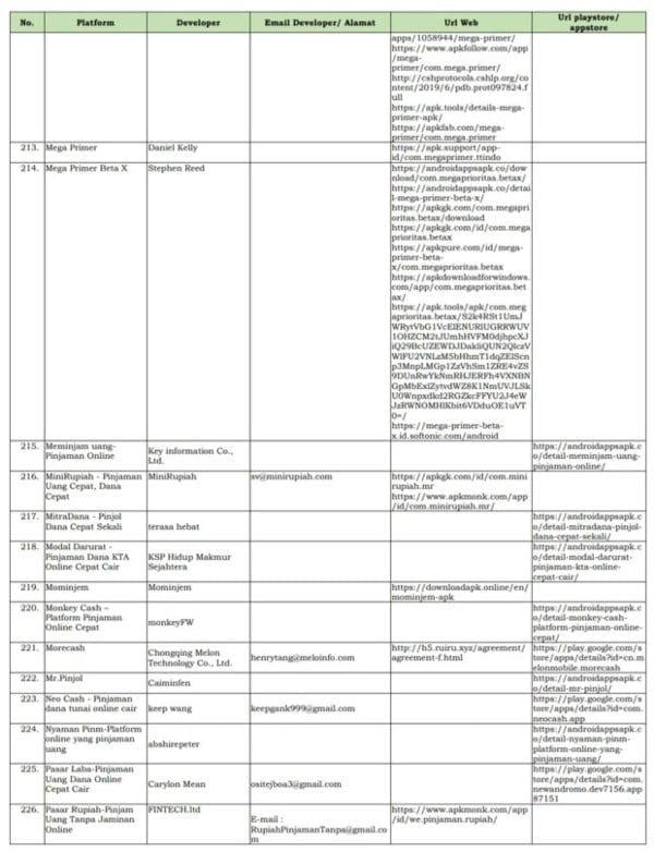Hati-hati! Ini Daftar Fintech Ilegal 2020 yang Ditutup OJK! 13
