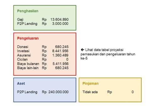 Cash Flow Pak Budi setelah 5 tahun