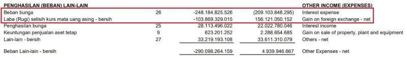 Beban Lain-lain MYOR. Source_ Laporan Keuangan Kuartal II-2019