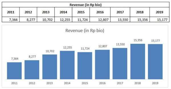 Pendapatan AUTO dari 2011. Source Cheat Sheet Kuartal II-2019