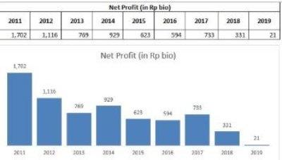 Net profit LSIP (2019 annualized). SourceCheat Sheet Q2-2019