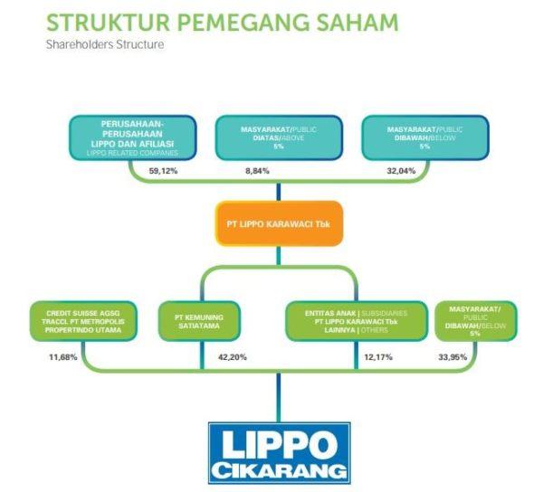 Source Laporan Tahunan LPCK 2018