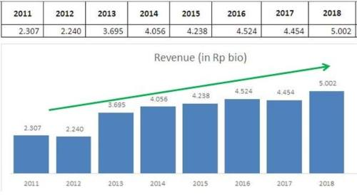 Historikal Pendapatan SCMA 2012 – 2018.